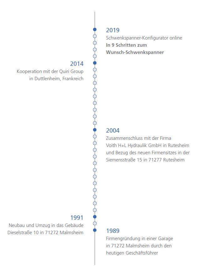 Geschichte Micromat